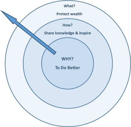 what-how-why-circle